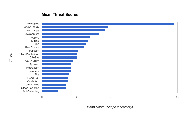 Mean%20Threats%20Figure%20%28rev%20scoring%29.png